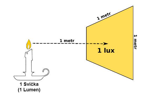 Co znamenají pojmy Lumen, Lux, Candela