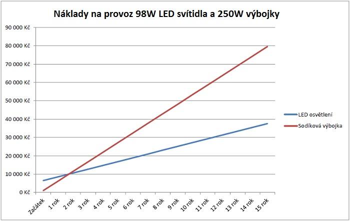 Náklady na provoz 98W LED svítidla a 250W výbojky