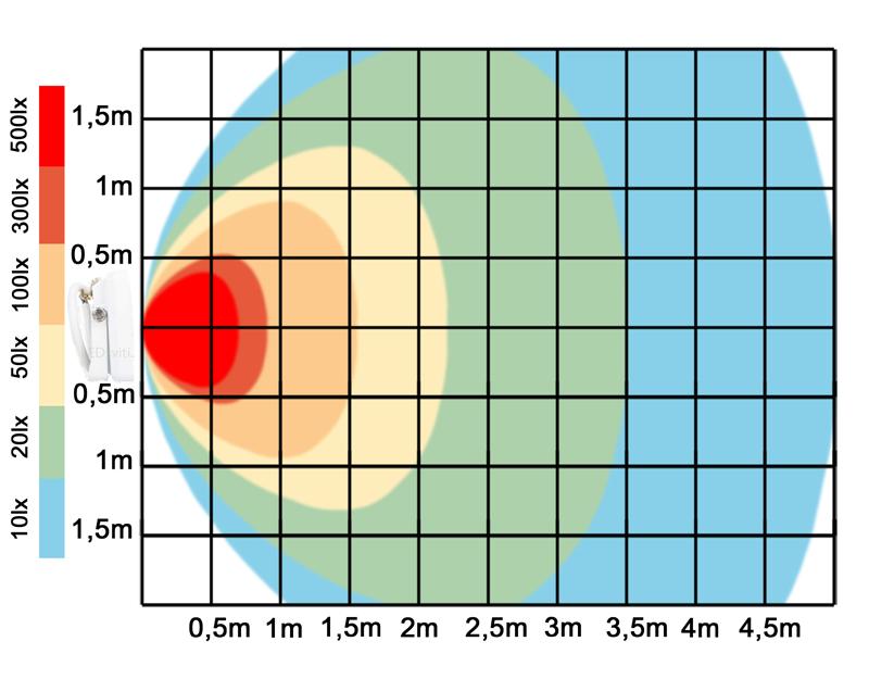graf světelného toku - Bílý LED reflektor 10W SLIM denní bílá