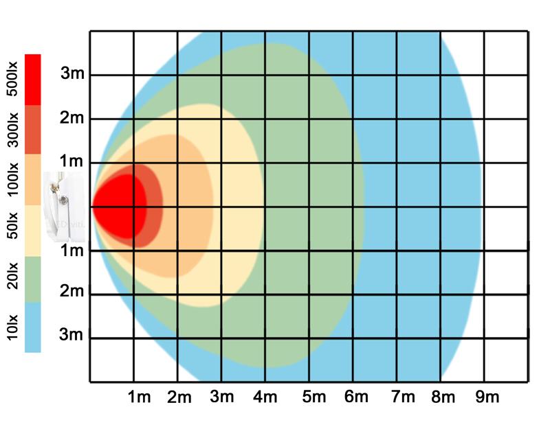 graf světelného toku - Bílý LED reflektor s pohybovým čidlem 30W SLIM denní bílá