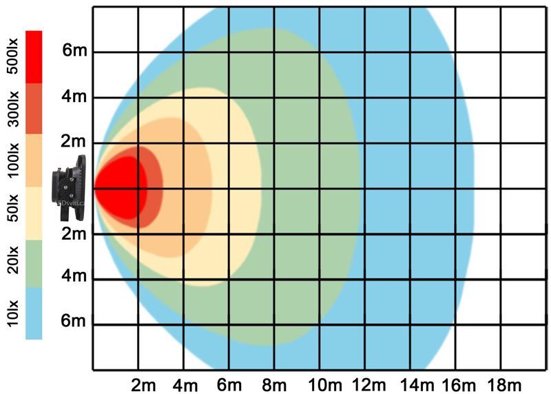 graf světelného toku - Černý LED reflektor 150W bílá