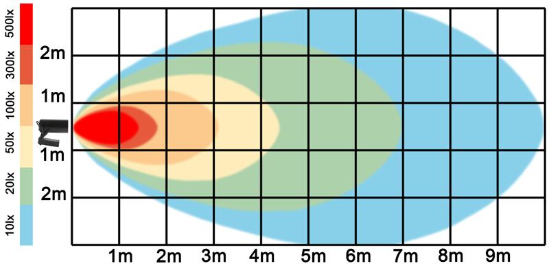 graf světelného toku - Černý lištový LED reflektor 10W denní bílá