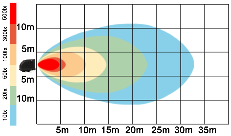 graf světelného toku - LED pracovní světlo 100W BAR 9-32V
