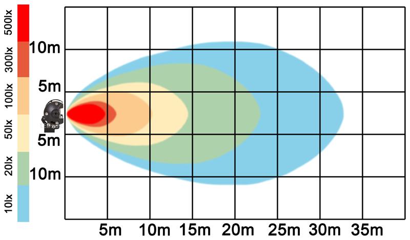 graf světelného toku - LED pracovní světlo 126W BAR 10-30V
