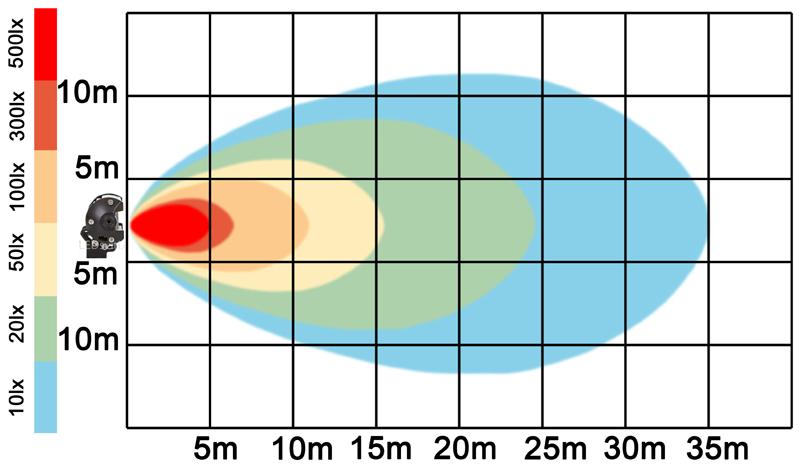 graf světelného toku - LED pracovní světlo 180W BAR 10-30V
