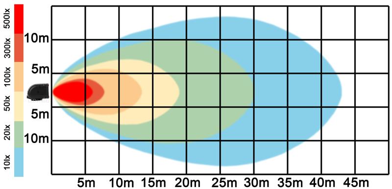 graf světelného toku - LED pracovní světlo 180W BAR 9-32V