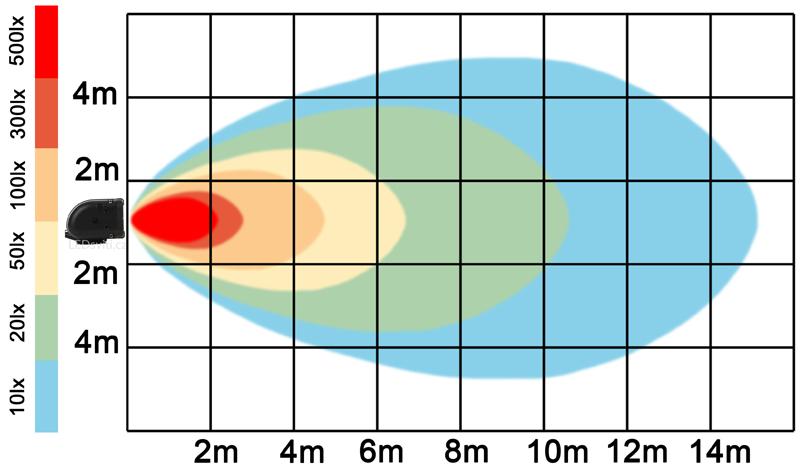 graf světelného toku - LED pracovní světlo 20W BAR 9-32V