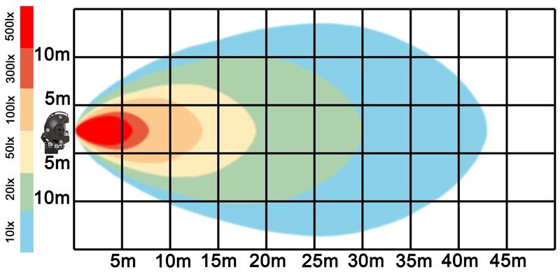 graf světelného toku - LED pracovní světlo 216W BAR 10-30V