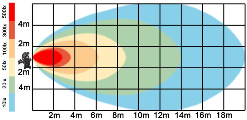 graf světelného toku - LED pracovní světlo 21x3W BAR 10-30V DC