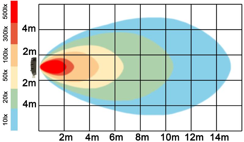 graf světelného toku - LED pracovní světlo 24W 10-30V