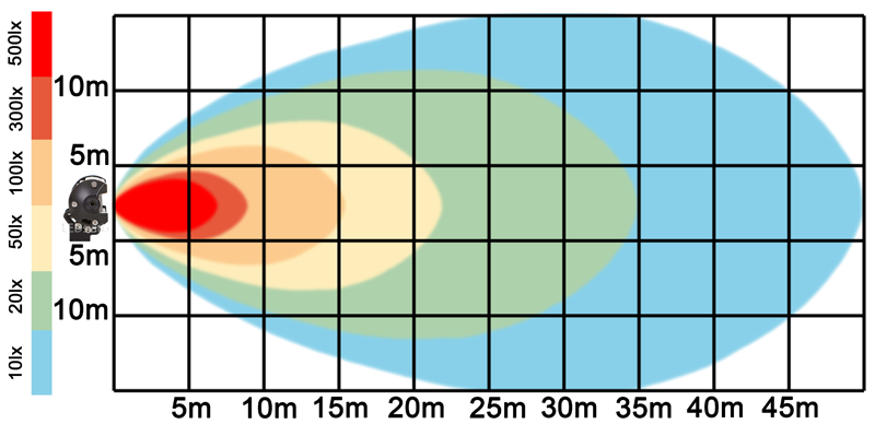graf světelného toku - LED pracovní světlo 252W BAR 10-30V