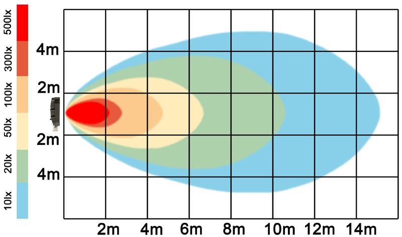 graf světelného toku - LED pracovní světlo 27W 10-30V
