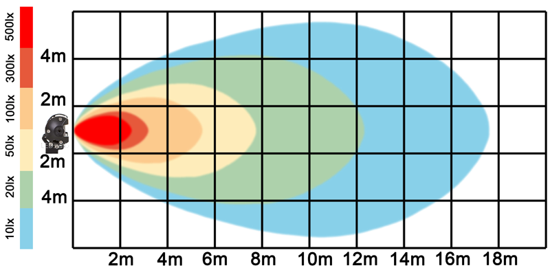 graf světelného toku - LED pracovní světlo 36W BAR 10-30V
