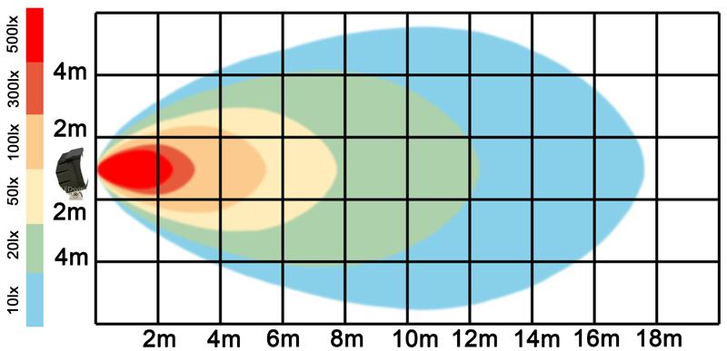graf světelného toku - LED pracovní světlo 45W 10-30V