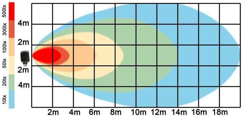 graf světelného toku - LED pracovní světlo 48W 12-36V