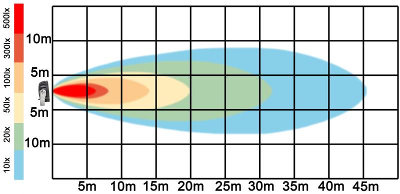 graf světelného toku - LED pracovní světlo 90W 9-32V