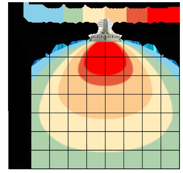 graf světelného toku - LED průmyslové osvětlení 120W bílá