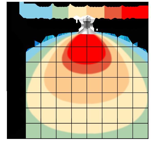 graf světelného toku - Stmívatelné (0-10V) LED průmyslové osvětlení 150W teplá bílá