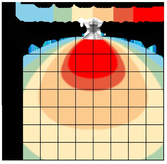graf světelného toku - Stmívatelné (0-10V) LED průmyslové osvětlení 180W teplá bílá