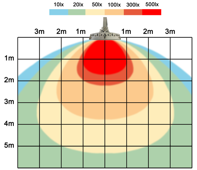 graf světelného toku - Stmívatelné (0-10V) LED průmyslové osvětlení 42W bílá