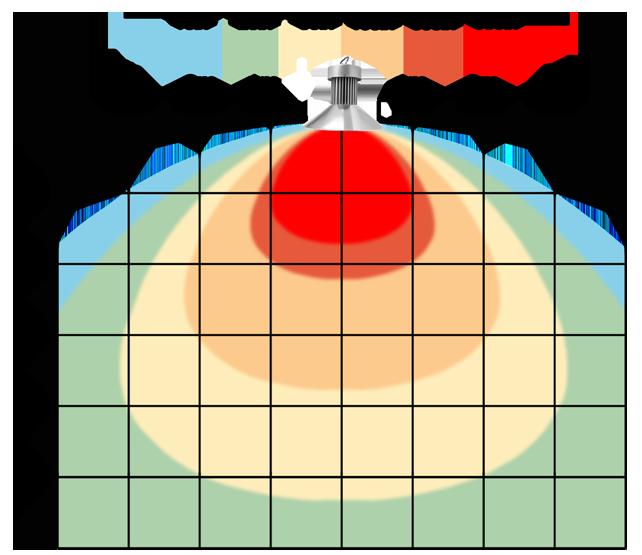 graf světelného toku - Stmívatelné (0-10V) LED průmyslové osvětlení 50W teplá bílá