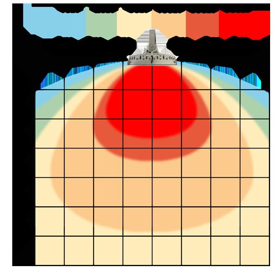 graf světelného toku - Stmívatelné (0-10V) LED průmyslové osvětlení 98W teplá bílá