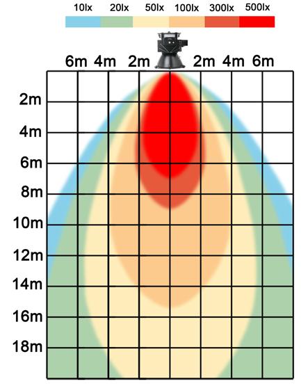 graf světelného toku - LED průmyslové osvětlení 200W teplá bílá
