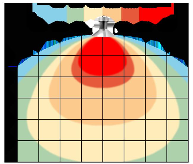 graf světelného toku - LED průmyslové osvětlení 50W SMD teplá bílá