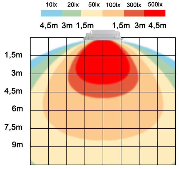 graf světelného toku - LED svítidlo pro čerpací stanice 200W denní bílá IP67 TYP A