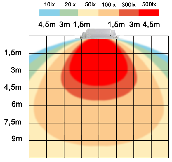 graf světelného toku - LED svítidlo pro čerpací stanice 240W denní bílá IP67 TYP A