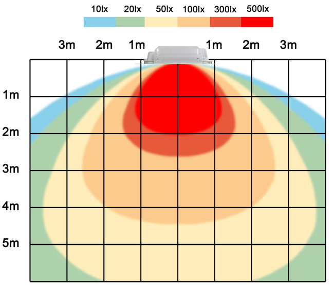 graf světelného toku - LED svítidlo pro čerpací stanice 60W denní bílá IP67 TYP B