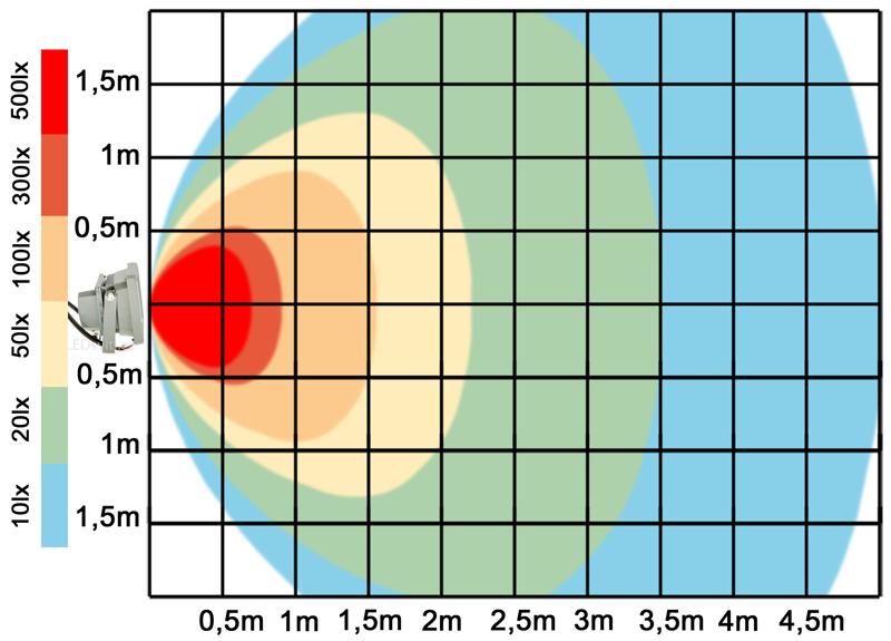 graf světelného toku - Stmívatelný LED reflektor 10W bílá