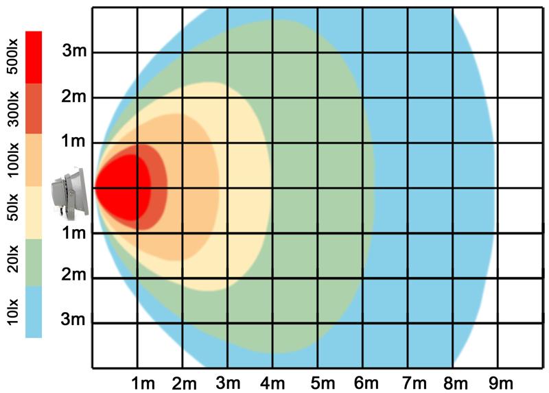 graf světelného toku - LED reflektor 30W teplá bílá