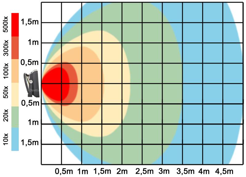 graf světelného toku - Černý LED reflektor 10W SLIM denní bílá
