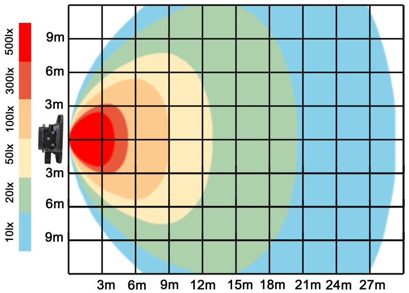 graf světelného toku - Černý LED reflektor 300W bílá
