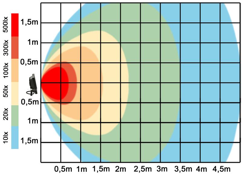 graf světelného toku - LED reflektor 10W teplá bílá