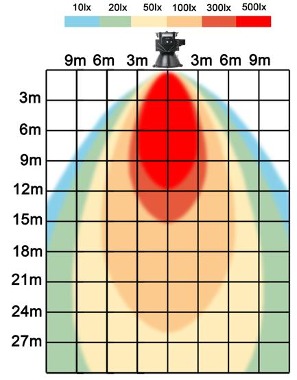 graf světelného toku - LED průmyslové osvětlení 500W teplá bílá
