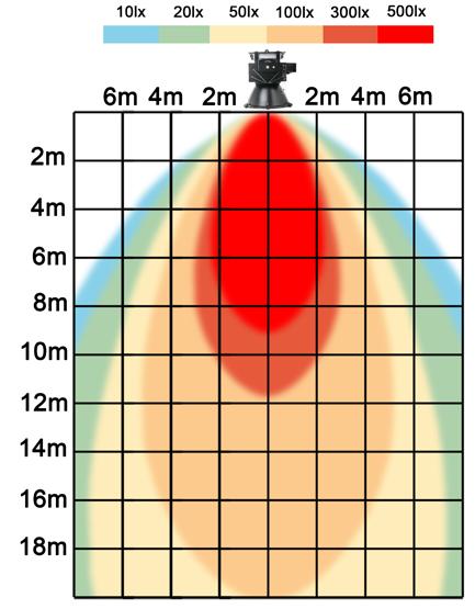 graf světelného toku - Stmívatelné (0-10V) LED průmyslové osvětlení 300W teplá bílá