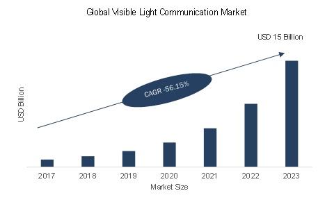 Li-Fi-vyvoj-trhu