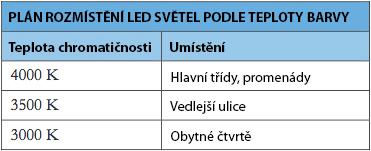 led-osvetleni-teplota-chromaticnosti-kodan
