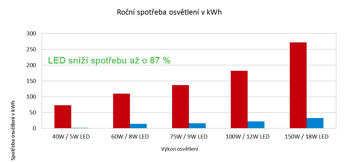 led-rocni-uspora-energie-kwh