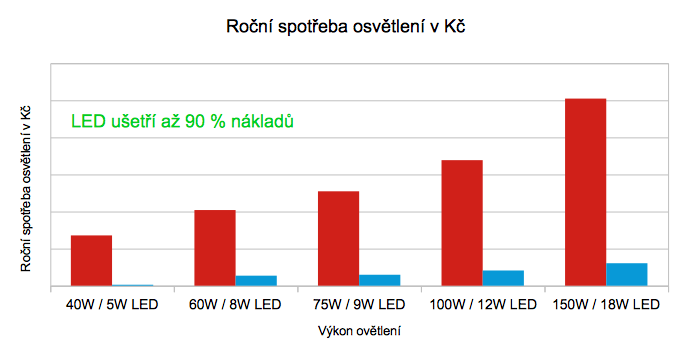 led-rocni-uspora-kc