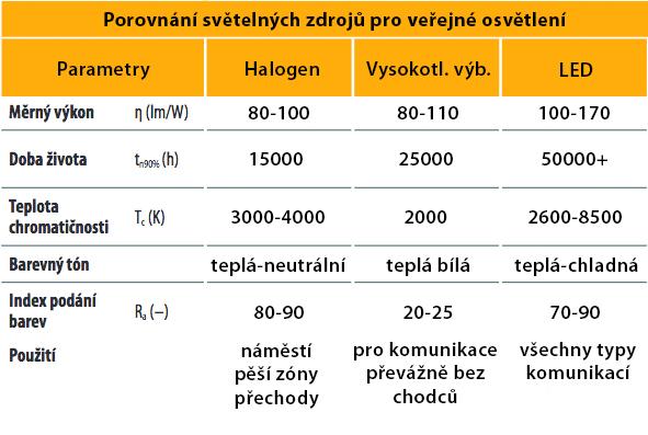 porovnavani-svetelnych-zdroju-pro-verejne-osvetleni